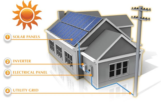 how-solar-works-at-imperial-solar